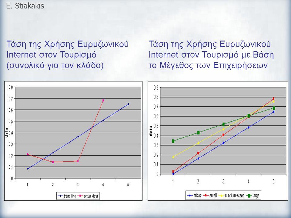 E. Stiakakis Τάση της Χρήσης Ευρυζωνικού Internet στον Τουρισμό (συνολικά για τον κλάδο)
