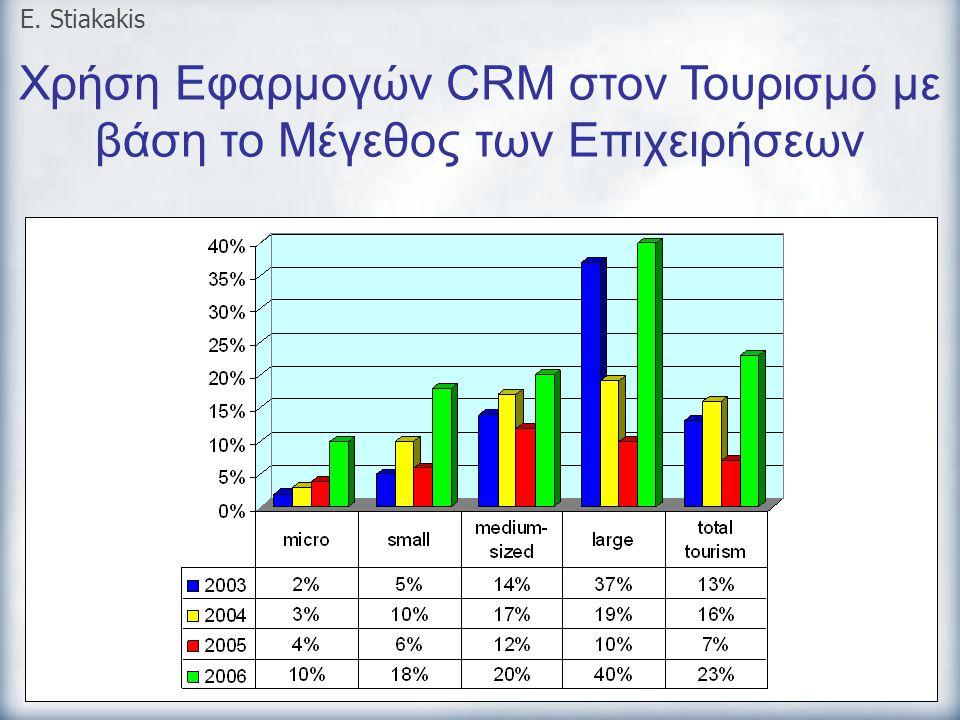 Χρήση Εφαρμογών CRM στον Τουρισμό με βάση το Μέγεθος των Επιχειρήσεων