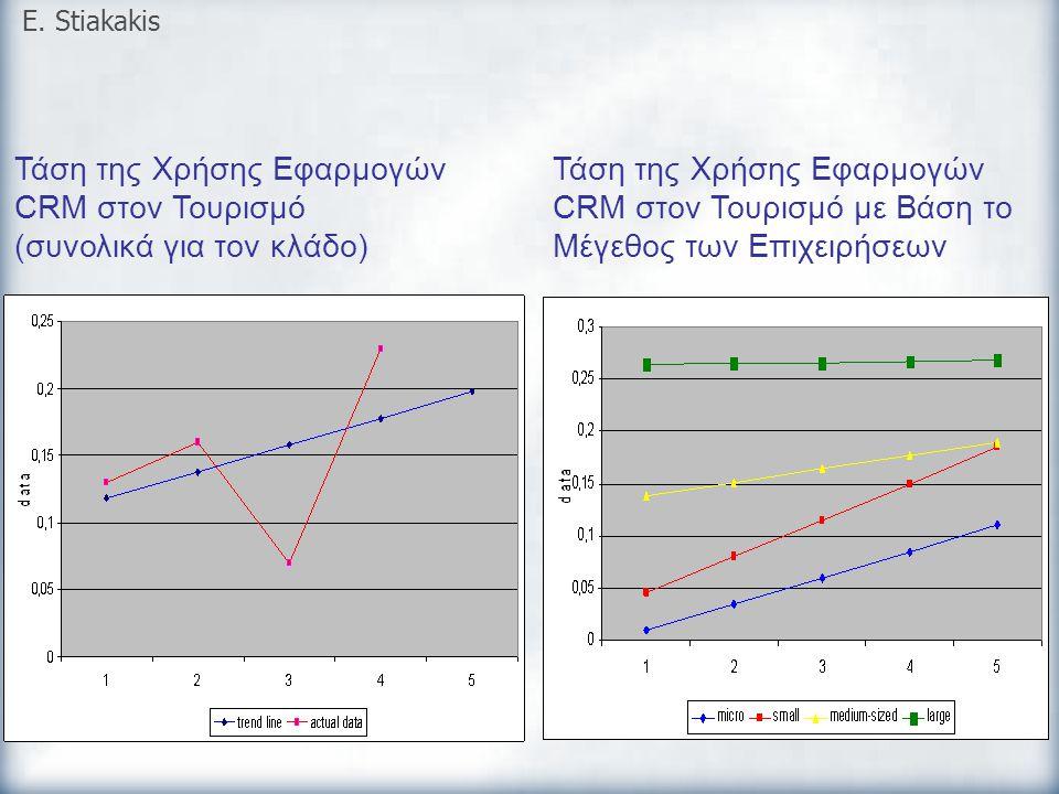 Τάση της Χρήσης Εφαρμογών CRM στον Τουρισμό (συνολικά για τον κλάδο)