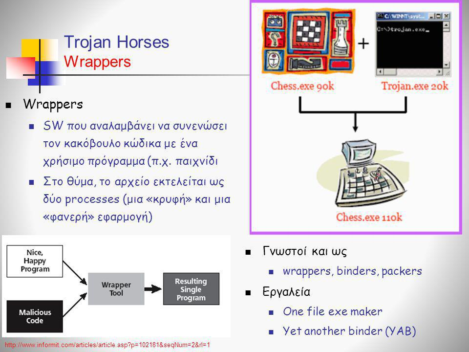 Trojan Horses Wrappers