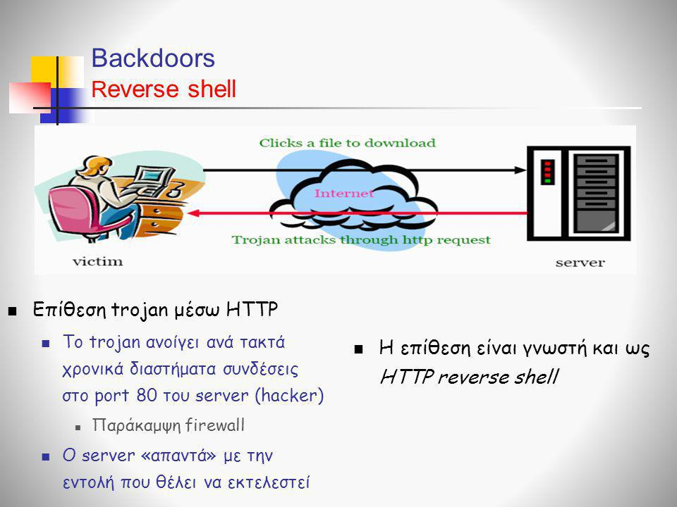 Backdoors Reverse shell