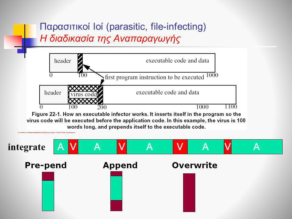 Παρασιτικοί Ιοί (parasitic, file-infecting) H διαδικασία της Αναπαραγωγής