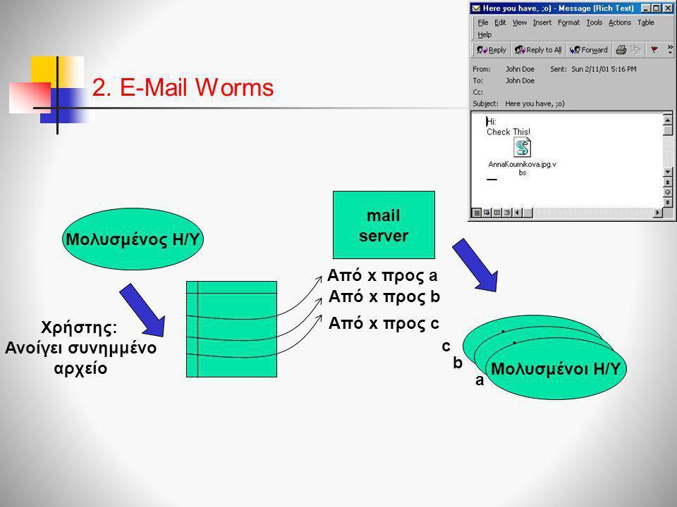 2. E-Mail Worms mail server Μολυσμένος Η/Υ Από x προς a Από x προς b