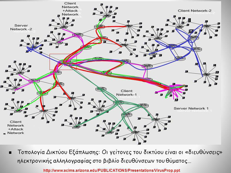 Τοπολογία Δικτύου Εξάπλωσης: Οι γείτονες του δικτύου είναι οι «διευθύνσεις» ηλεκτρονικής αλληλογραφίας στο βιβλίο διευθύνσεων του θύματος…