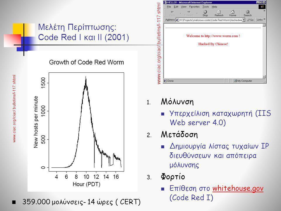 Μελέτη Περίπτωσης: Code Red I και ΙΙ (2001)