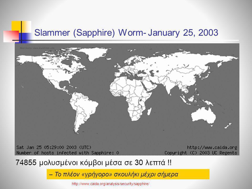 Slammer (Sapphire) Worm- January 25, 2003