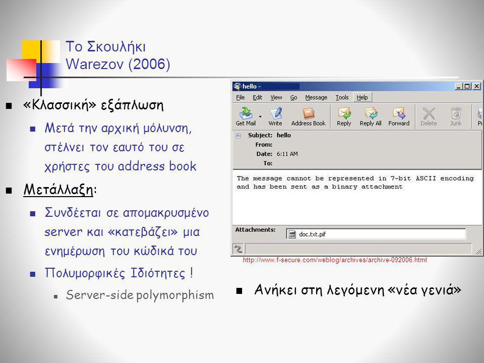 To Σκουλήκι Warezov (2006) «Κλασσική» εξάπλωση Μετάλλαξη: