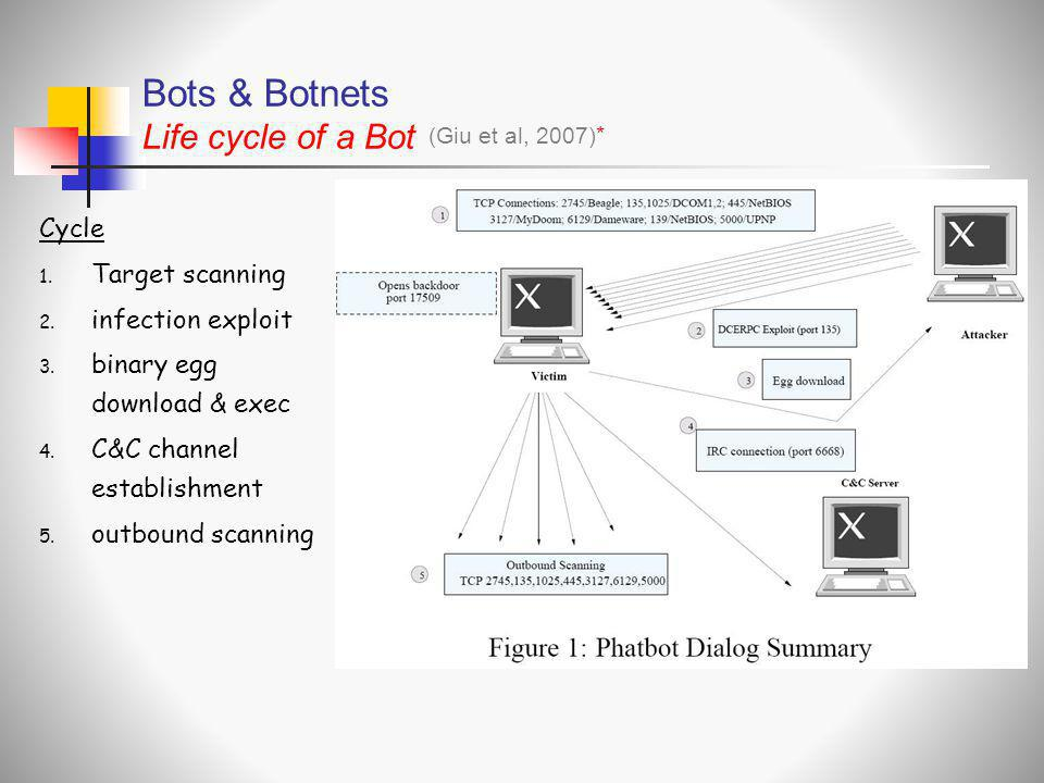 Bots & Botnets Life cycle of a Bot