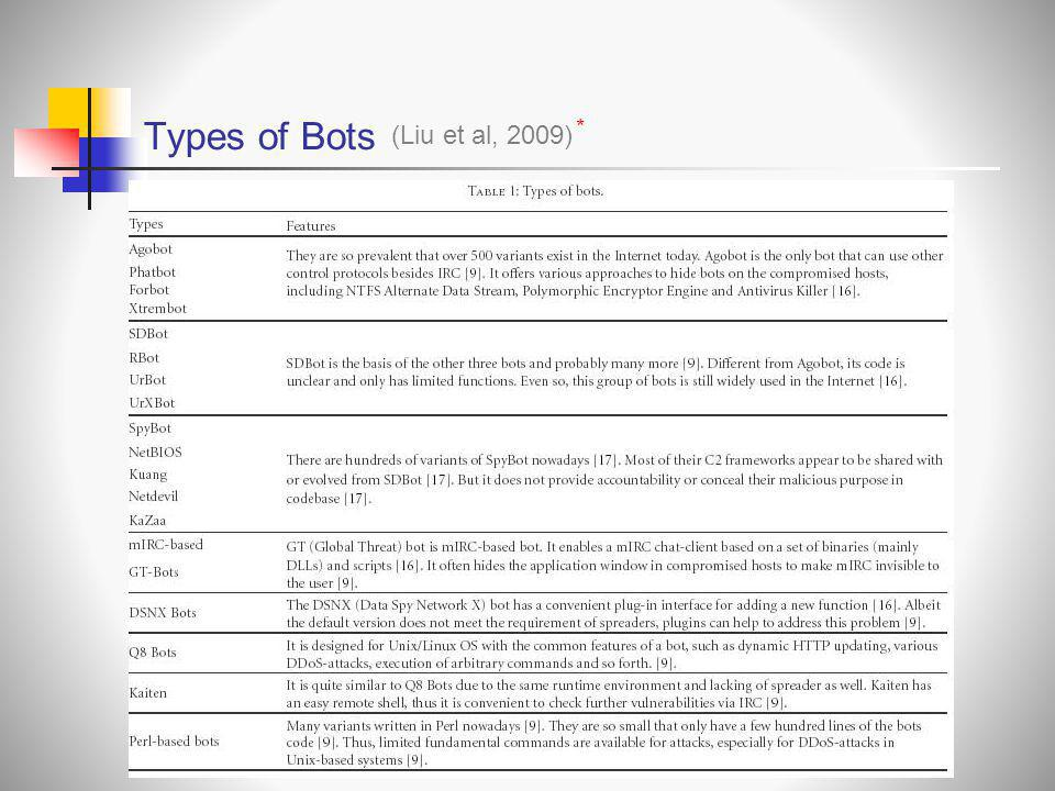 Types of Bots * (Liu et al, 2009)