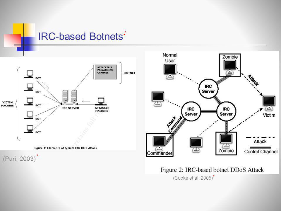 IRC-based Botnets (Puri, 2003) ♪ * *