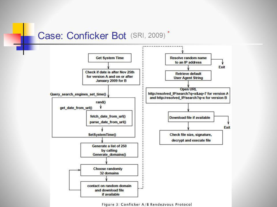 Case: Conficker Bot * (SRI, 2009)