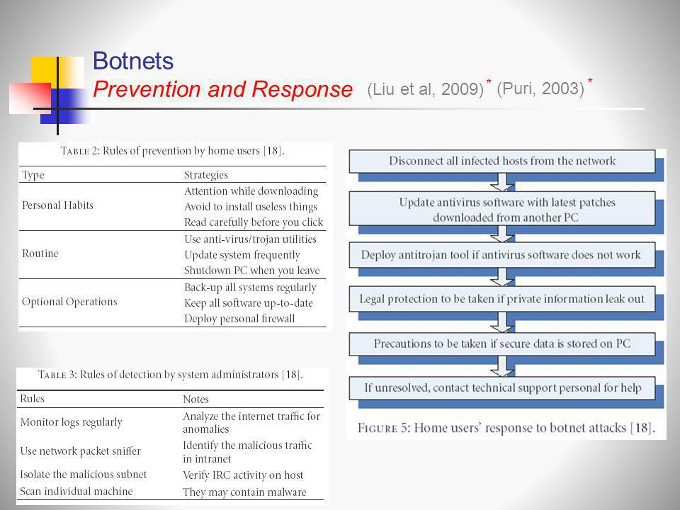 Botnets Prevention and Response