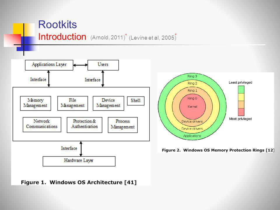 Rootkits Introduction