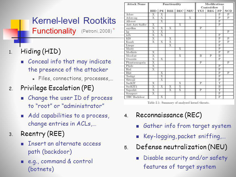 Kernel-level Rootkits Functionality