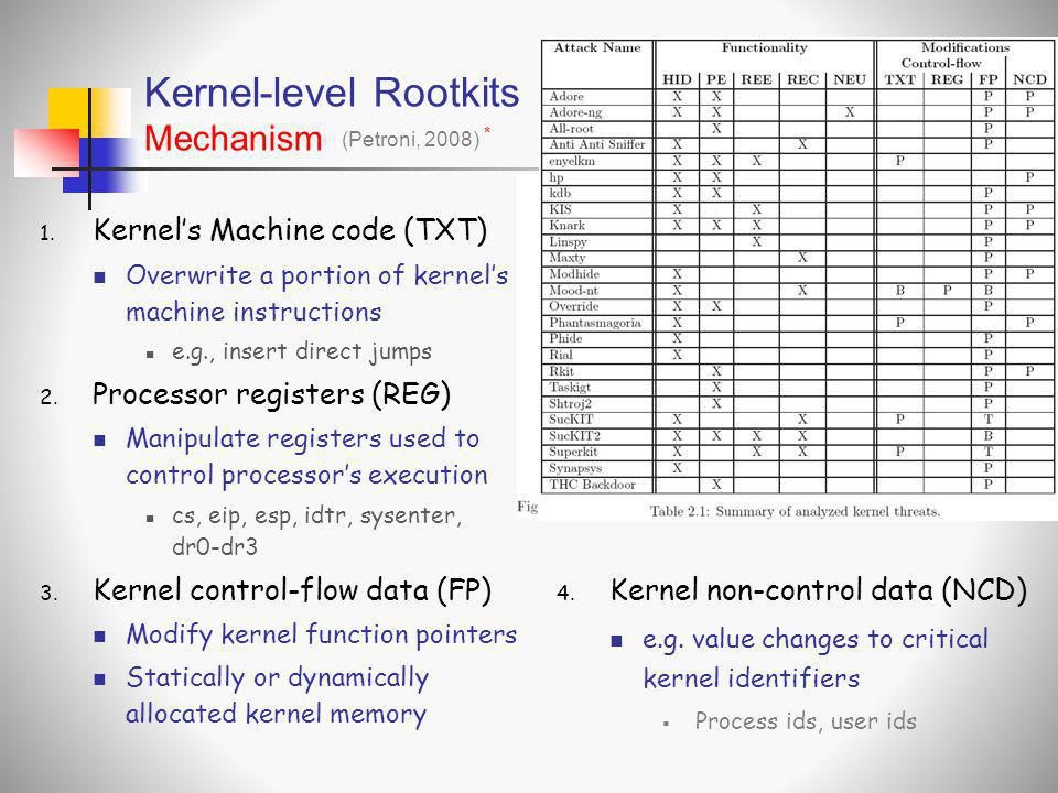 Kernel-level Rootkits Mechanism