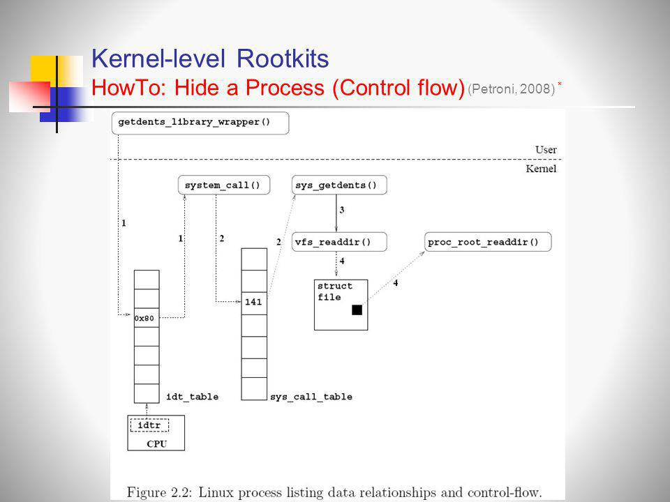 Kernel-level Rootkits HowTo: Hide a Process (Control flow)