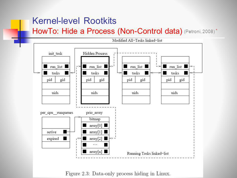 Kernel-level Rootkits HowTo: Hide a Process (Non-Control data)