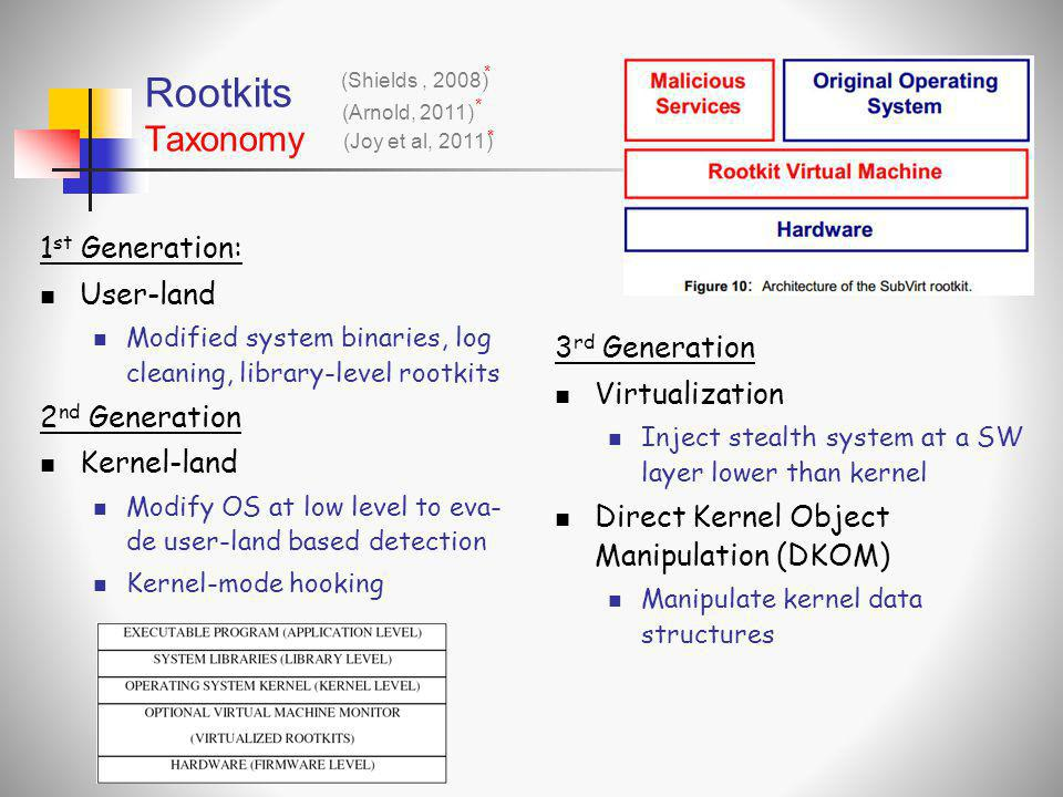 Rootkits Taxonomy 1st Generation: User-land 2nd Generation