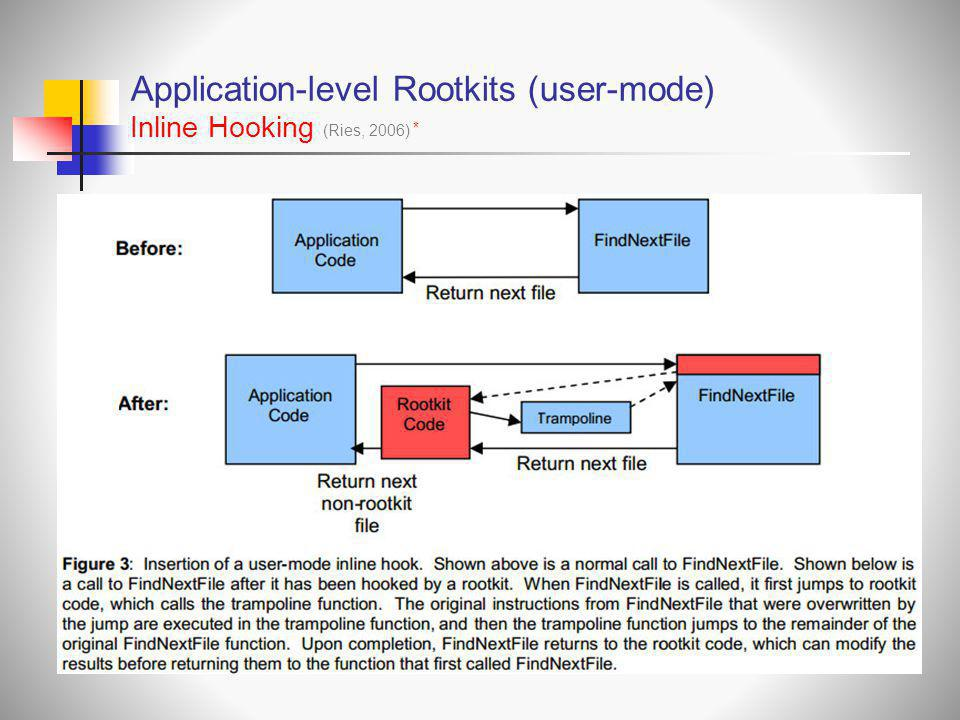 Application-level Rootkits (user-mode) Inline Hooking