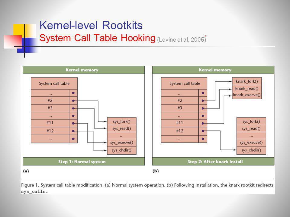 Kernel-level Rootkits System Call Τable Ηooking