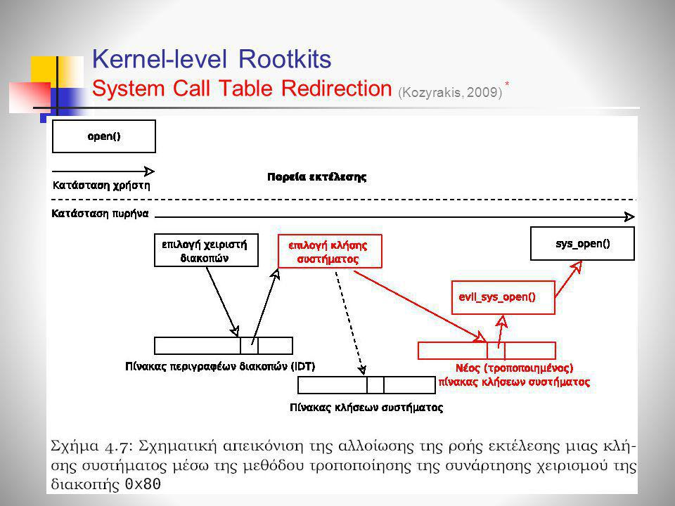 Kernel-level Rootkits System Call Table Redirection
