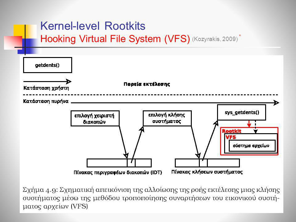 Kernel-level Rootkits Hooking Virtual File System (VFS)