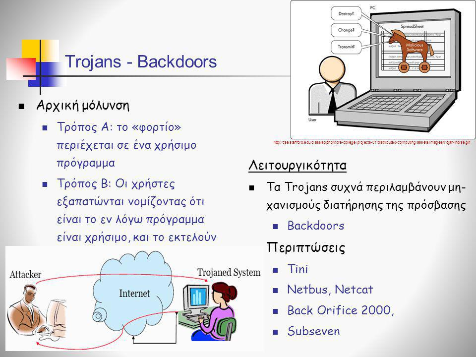 Trojans - Backdoors Αρχική μόλυνση Λειτουργικότητα Περιπτώσεις