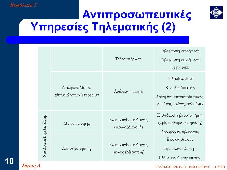 Αντιπροσωπευτικές Υπηρεσίες Τηλεματικής (2)