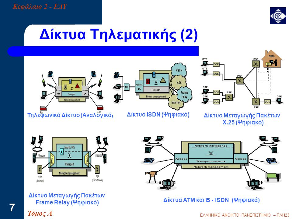 Τηλεφωνικό Δίκτυο (Αναλογικό) Δίκτυο Μεταγωγής Πακέτων