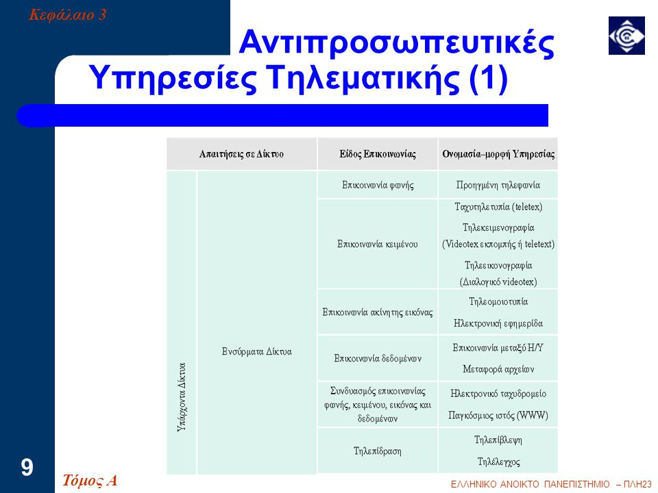 Αντιπροσωπευτικές Υπηρεσίες Τηλεματικής (1)