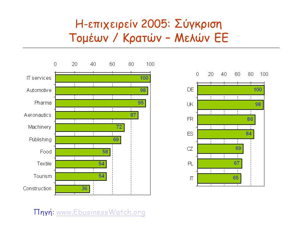 Η-επιχειρείν 2005: Σύγκριση Τομέων / Κρατών – Μελών ΕΕ