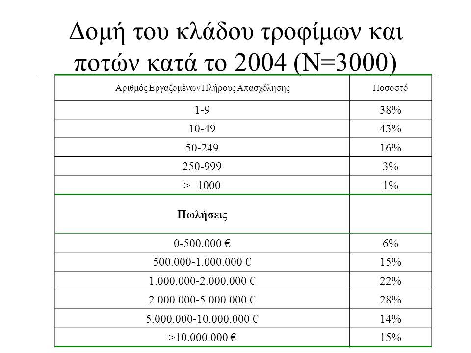 Δομή του κλάδου τροφίμων και ποτών κατά το 2004 (Ν=3000)