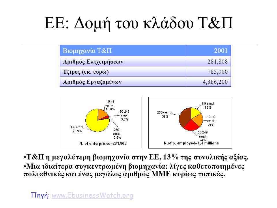 ΕΕ: Δομή του κλάδου Τ&Π Βιομηχανία Τ&Π. 2001. Αριθμός Επιχειρήσεων. 281,808. Τζίρος (εκ. ευρώ) 785,000.