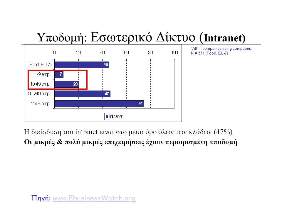Υποδομή: Εσωτερικό Δίκτυο (Intranet)