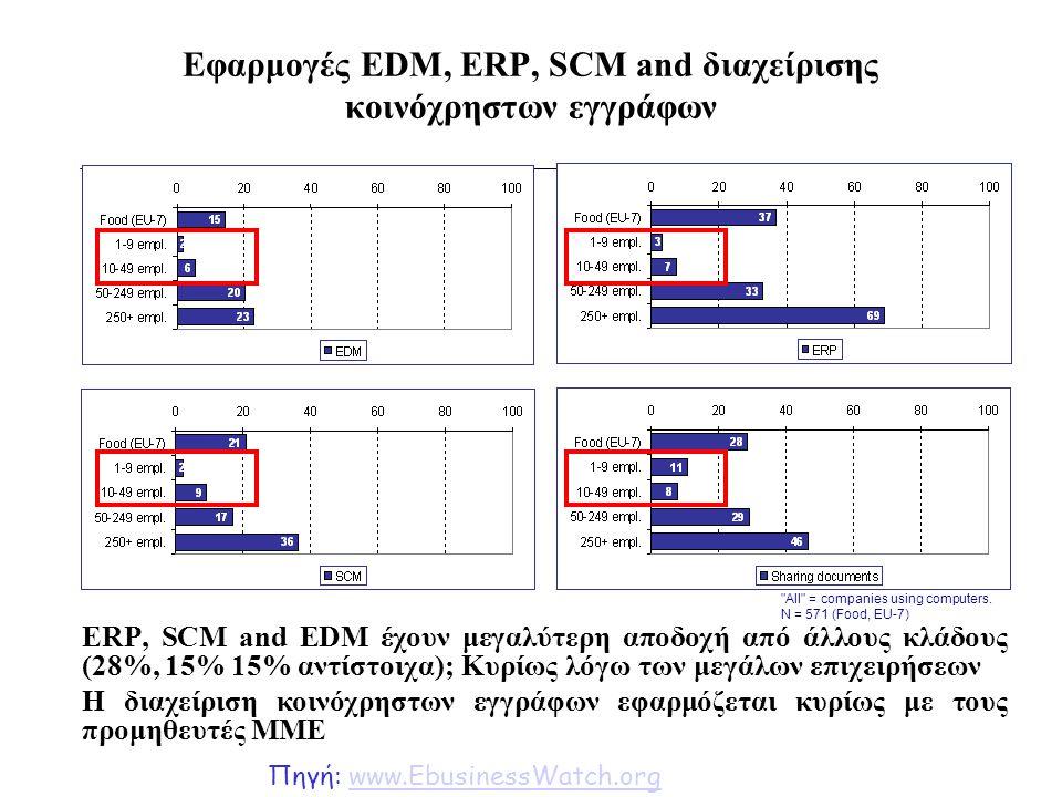 Εφαρμογές EDM, ERP, SCM and διαχείρισης κοινόχρηστων εγγράφων