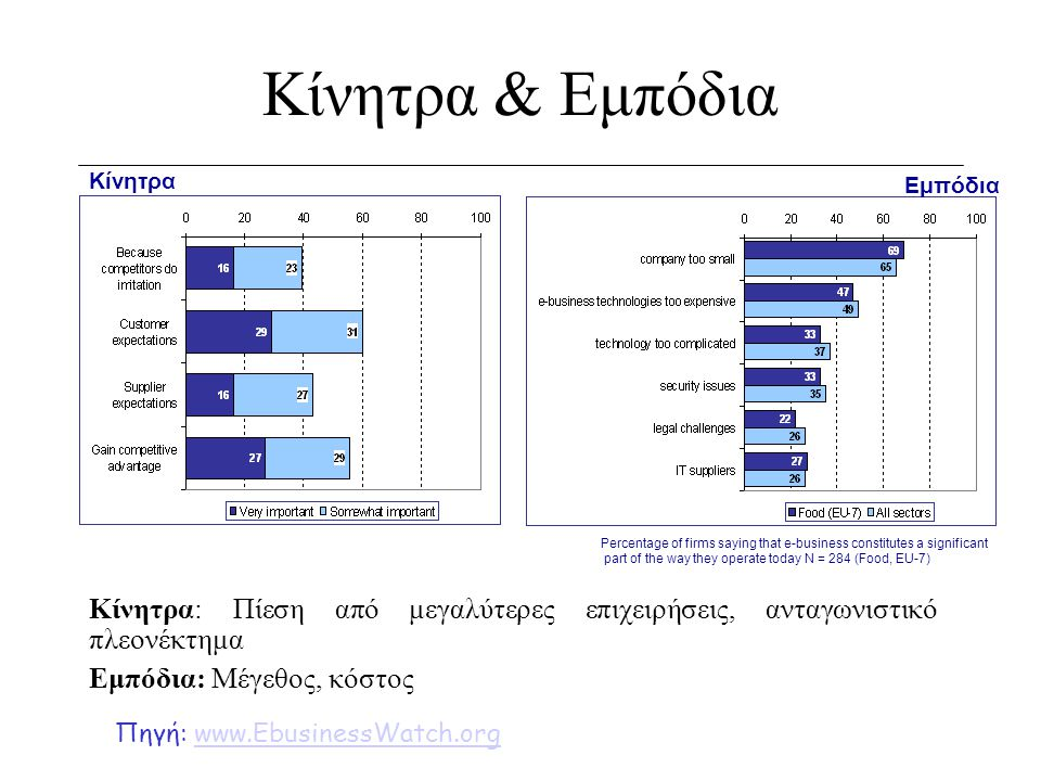 Κίνητρα & Εμπόδια Κίνητρα. Εμπόδια. Percentage of firms saying that e-business constitutes a significant.