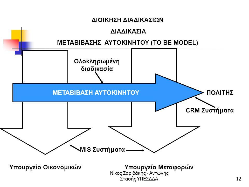 ΜΕΤΑΒΙΒΑΣΗΣ ΑΥΤΟΚΙΝΗΤΟΥ (ΤΟ ΒΕ MODEL)