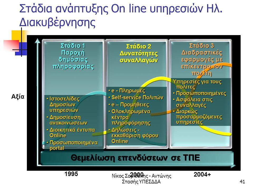 Στάδια ανάπτυξης On line υπηρεσιών Ηλ. Διακυβέρνησης