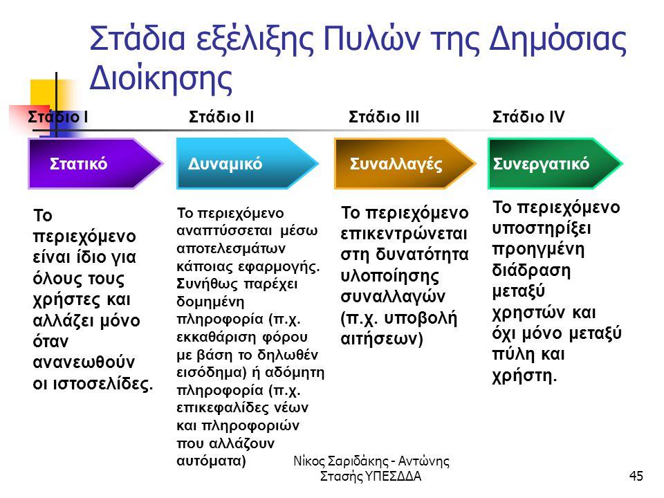 Στάδια εξέλιξης Πυλών της Δημόσιας Διοίκησης
