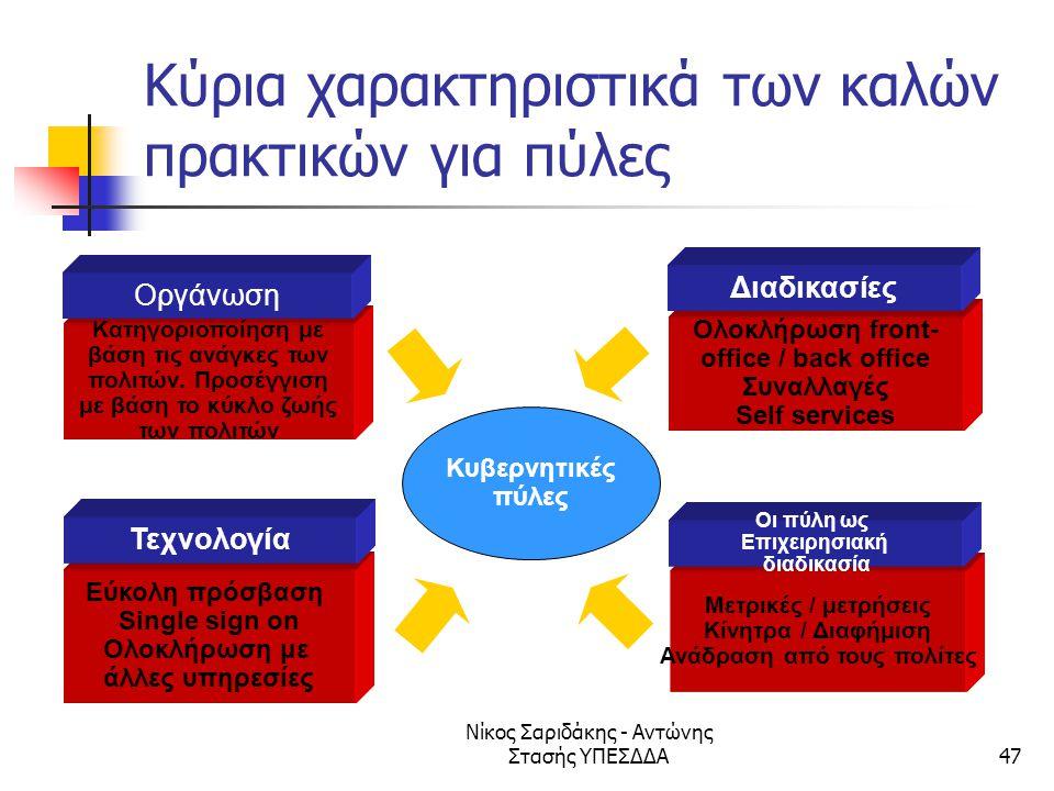Κύρια χαρακτηριστικά των καλών πρακτικών για πύλες
