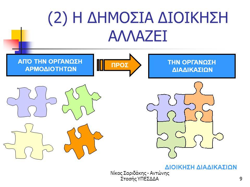(2) Η ΔΗΜΟΣΙΑ ΔΙΟΙΚΗΣΗ ΑΛΛΑΖΕΙ