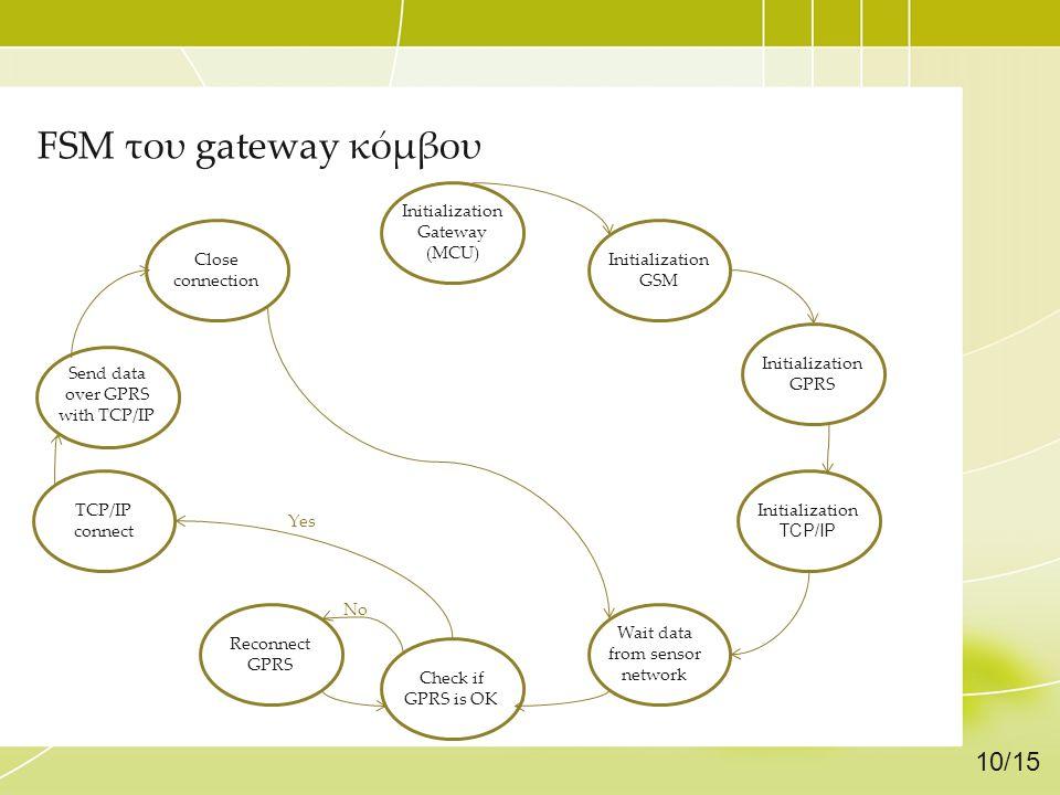 FSM του gateway κόμβου 10/15 Initialization Gateway (MCU)
