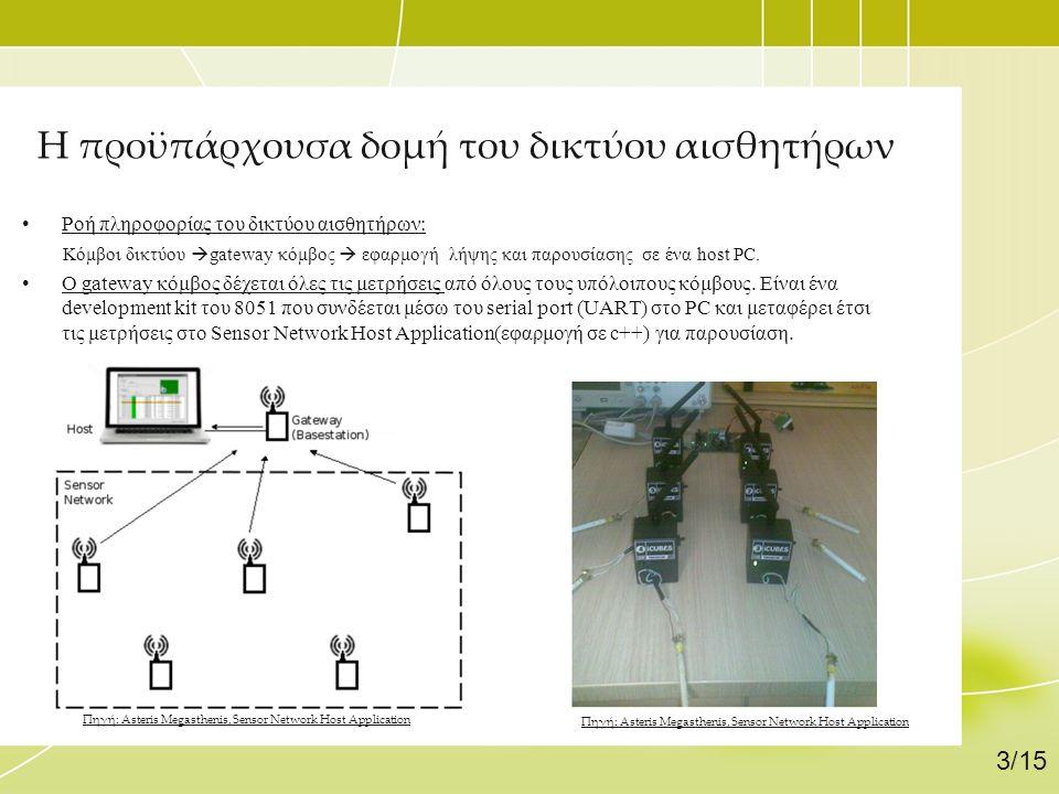 Η προϋπάρχουσα δομή του δικτύου αισθητήρων