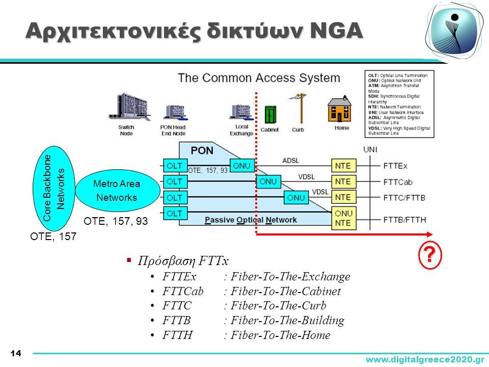 Αρχιτεκτονικές δικτύων NGA