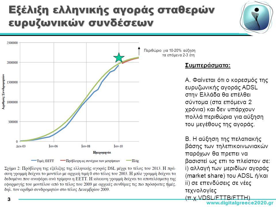 Εξέλιξη ελληνικής αγοράς σταθερών ευρυζωνικών συνδέσεων