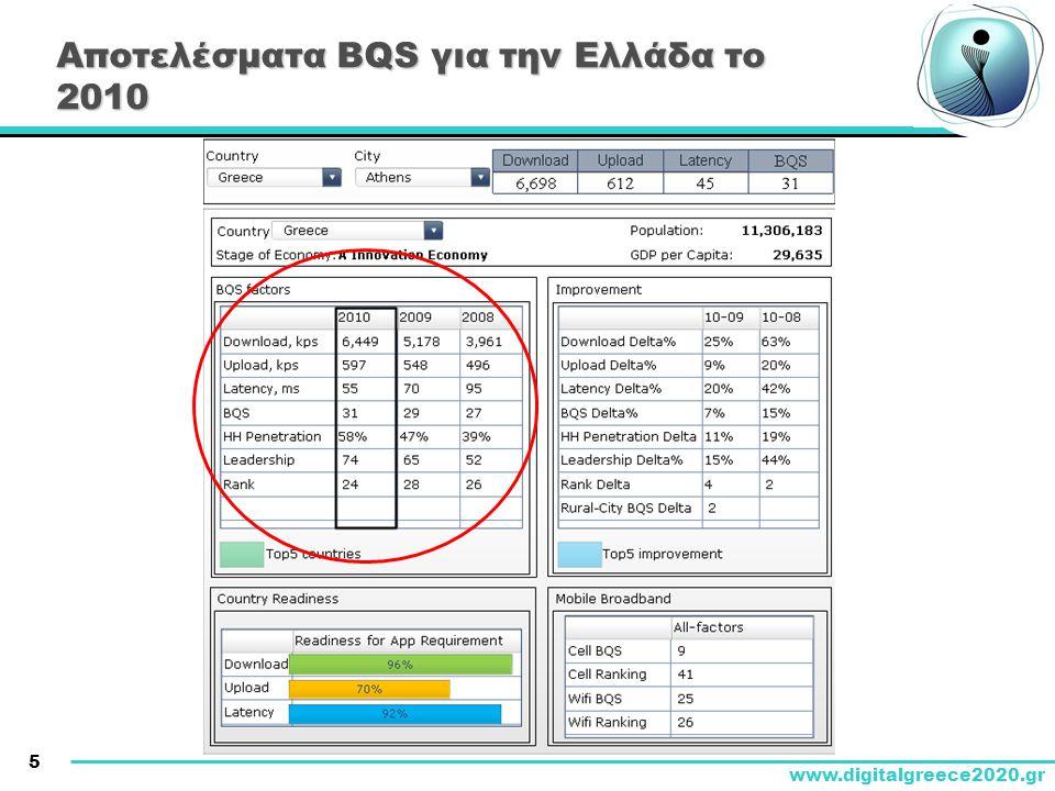 Αποτελέσματα BQS για την Ελλάδα το 2010