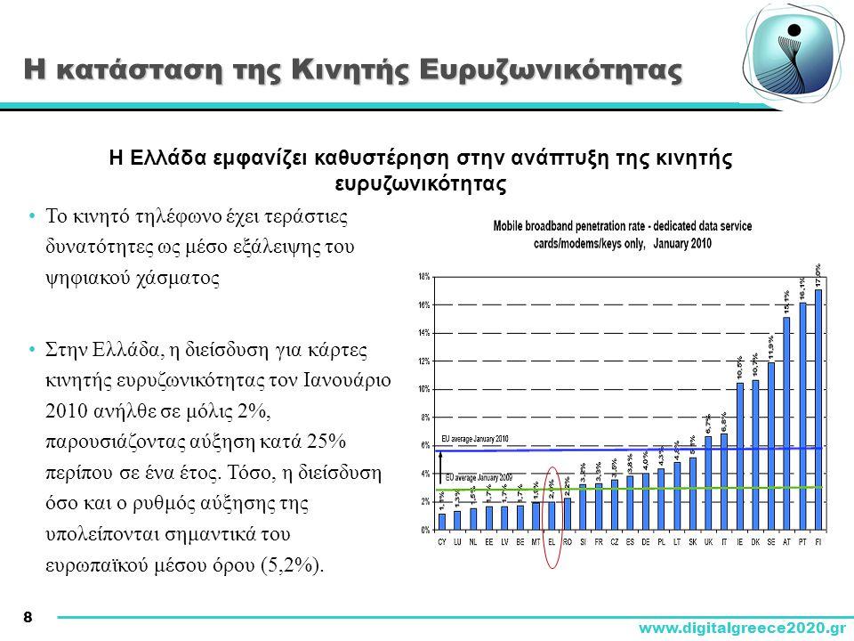 Η κατάσταση της Κινητής Ευρυζωνικότητας