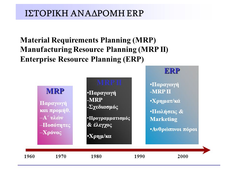 ΙΣΤΟΡΙΚΗ ΑΝΑΔΡΟΜΗ ERP Material Requirements Planning (MRP)