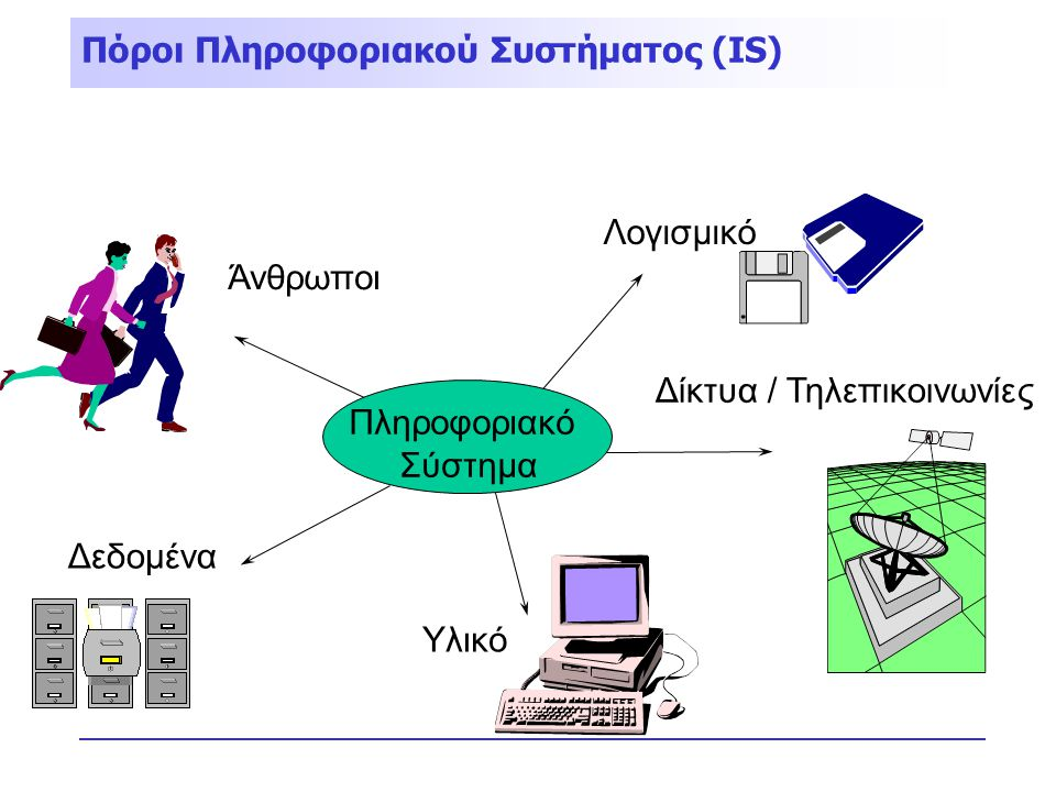 Πόροι Πληροφοριακού Συστήματος (IS)