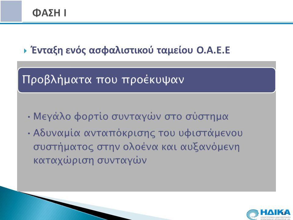 ΦΑΣΗ Ι Ένταξη ενός ασφαλιστικού ταμείου Ο.Α.Ε.Ε